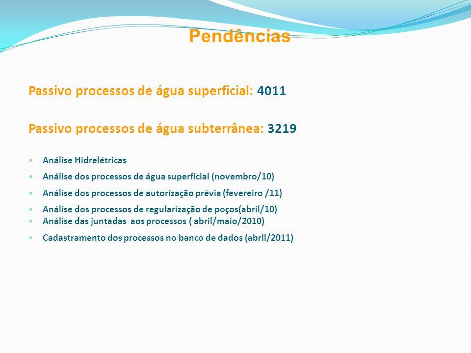 Passivo processos de água superficial: 4011 Passivo processos de água subterrânea: 3219 Análise Hidrelétricas Análise dos processos de água superficia