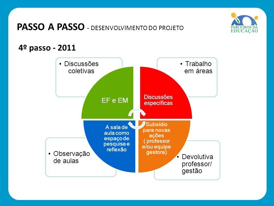 4º passo - 2011 Devolutiva professor/ gestão Observação de aulas Trabalho em áreas Discussões coletivas EF e EM Discussões específicas Subsídio para n