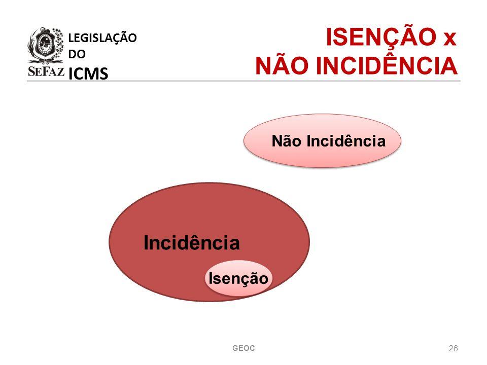 26 LEGISLAÇÃO DO ICMS ISENÇÃO x NÃO INCIDÊNCIA Incidência Isenção Não Incidência GEOC