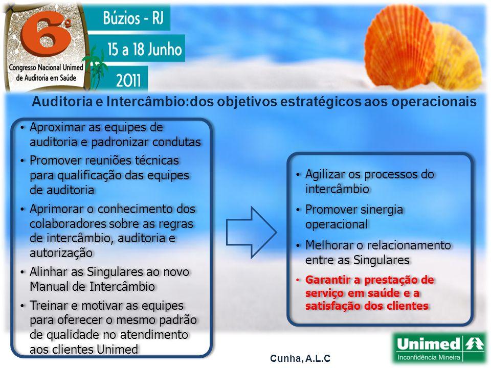 Cunha, A.L.C COLÉGIO NACIONAL DE AUDITORES MÉDICOS UNIMED - CNA COMITÊ NACIONAL DE ENFERMEIROS AUDITORES - CONENFA MANUAL DE CONSULTAS E NORMAS DE AUDITORIA MÉDICA E ENFERMAGEM MANUAL DE INTERCÂMBIO NACIONAL CÂMARA TÉCNICA NACIONAL DO INTERCÂMBIO REPRESENTAÇÃO JUNTO AOS ÓRGÃOS REGULAMENTADORES(ANS, AMB) CÂMARA TÉCNICA NACIONAL DE ONCOLOGIA CÂMARA TÉCNICA NACIONAL DE MEDICINA BASEADA EM EVIDÊNCIA COMITÊ PERMAMENTE DE ADEQUAÇÃO DA CBHPM CONGRESSO NACIONAL UNIMED DE AUDITORIA EM SAÚDE A REGULAÇÃO NO SISTEMA UNIMED