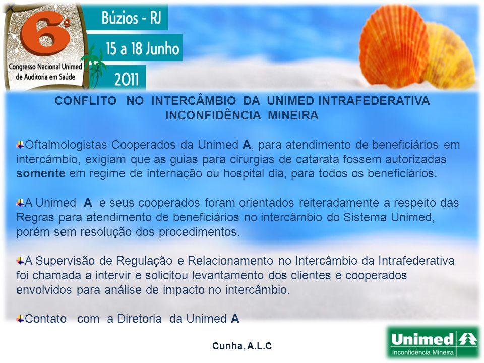Cunha, A.L.C Agência Nacional de Saúde Suplementar.