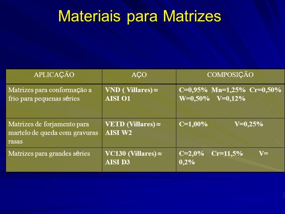 Materiais para Matrizes APLICA Ç ÃOAÇOAÇOCOMPOSI Ç ÃO Matrizes para conforma ç ão a frio para pequenas s é ries VND ( Villares) AISI O1 C=0,95% Mn=1,2