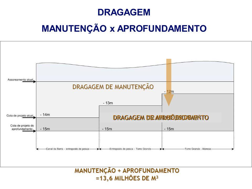 DRAGAGEM DE MANUTENÇÃO DRAGAGEM DE APROFUNDAMENTO 12 MILHÕES DE M 3 DRAGAGEM MANUTENÇÃO x APROFUNDAMENTO MANUTENÇÃO + APROFUNDAMENTO =13,6 MILHÕES DE