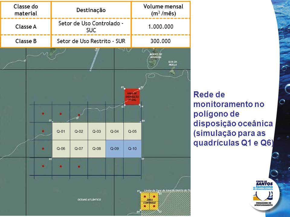 Rede de monitoramento no polígono de disposição oceânica (simulação para as quadrículas Q1 e Q6) Classe do material Destinação Volume mensal (m 3 /mês