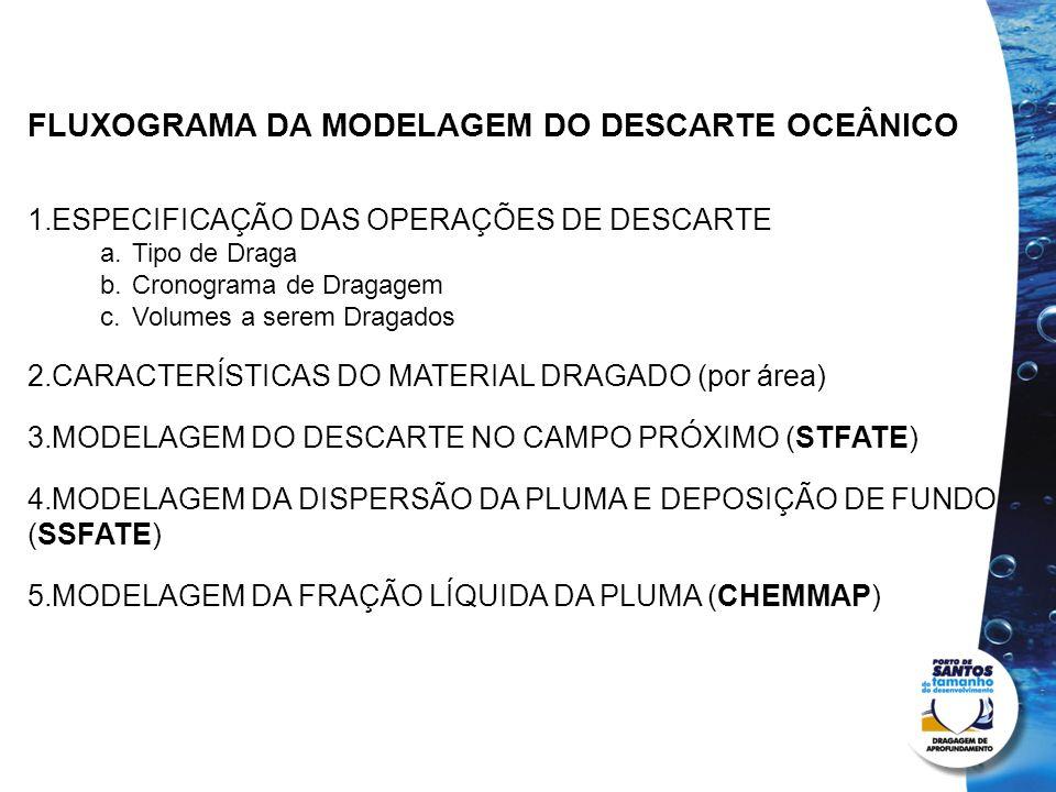FLUXOGRAMA DA MODELAGEM DO DESCARTE OCEÂNICO 1.ESPECIFICAÇÃO DAS OPERAÇÕES DE DESCARTE a.Tipo de Draga b.Cronograma de Dragagem c.Volumes a serem Drag