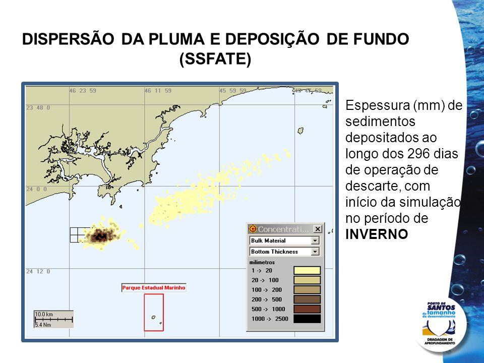 DISPERSÃO DA PLUMA E DEPOSIÇÃO DE FUNDO (SSFATE) Espessura (mm) de sedimentos depositados ao longo dos 296 dias de operação de descarte, com início da