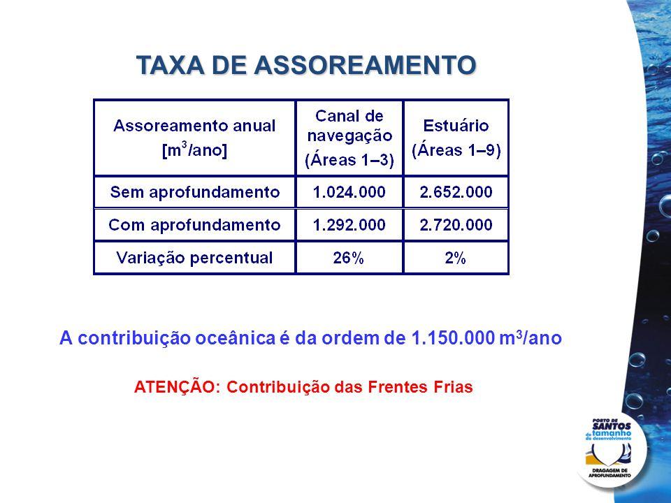 Projetos de dragagem e derrocamento TAXA DE ASSOREAMENTO A contribuição oceânica é da ordem de 1.150.000 m 3 /ano ATENÇÃO: Contribuição das Frentes Fr