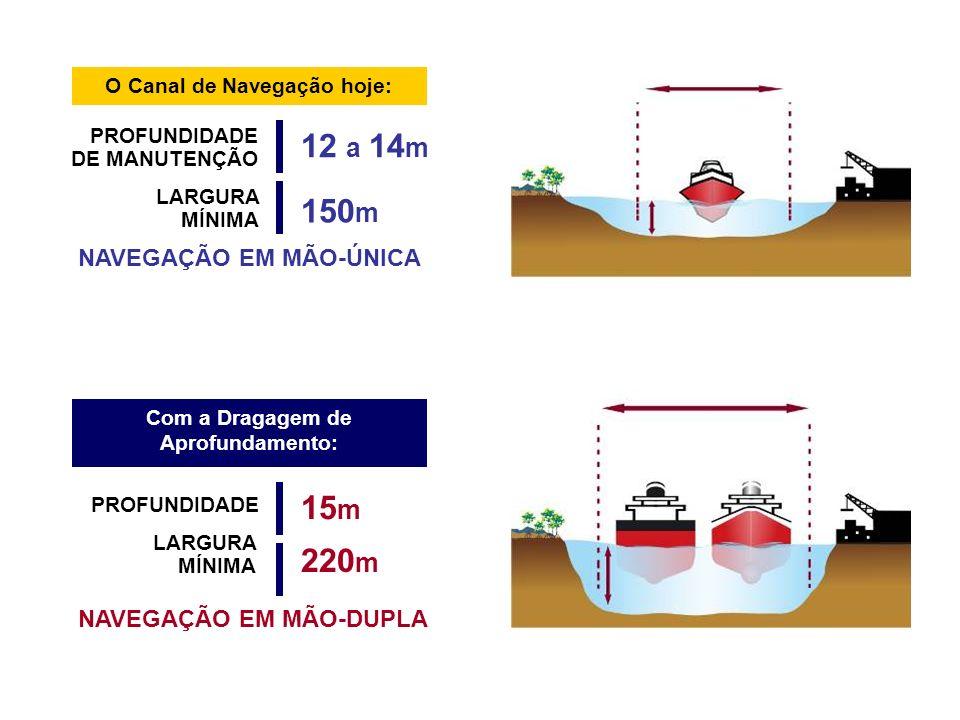 O Canal de Navegação hoje: Com a Dragagem de Aprofundamento: PROFUNDIDADE DE MANUTENÇÃO NAVEGAÇÃO EM MÃO-ÚNICA LARGURA MÍNIMA 12 a 14 m 150 m PROFUNDI