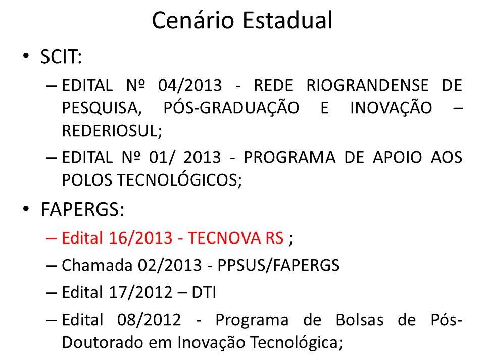 Cenário Estadual SCIT: – EDITAL Nº 04/2013 - REDE RIOGRANDENSE DE PESQUISA, PÓS-GRADUAÇÃO E INOVAÇÃO – REDERIOSUL; – EDITAL Nº 01/ 2013 - PROGRAMA DE APOIO AOS POLOS TECNOLÓGICOS; FAPERGS: – Edital 16/2013 - TECNOVA RS ; – Chamada 02/2013 - PPSUS/FAPERGS – Edital 17/2012 – DTI – Edital 08/2012 - Programa de Bolsas de Pós- Doutorado em Inovação Tecnológica;