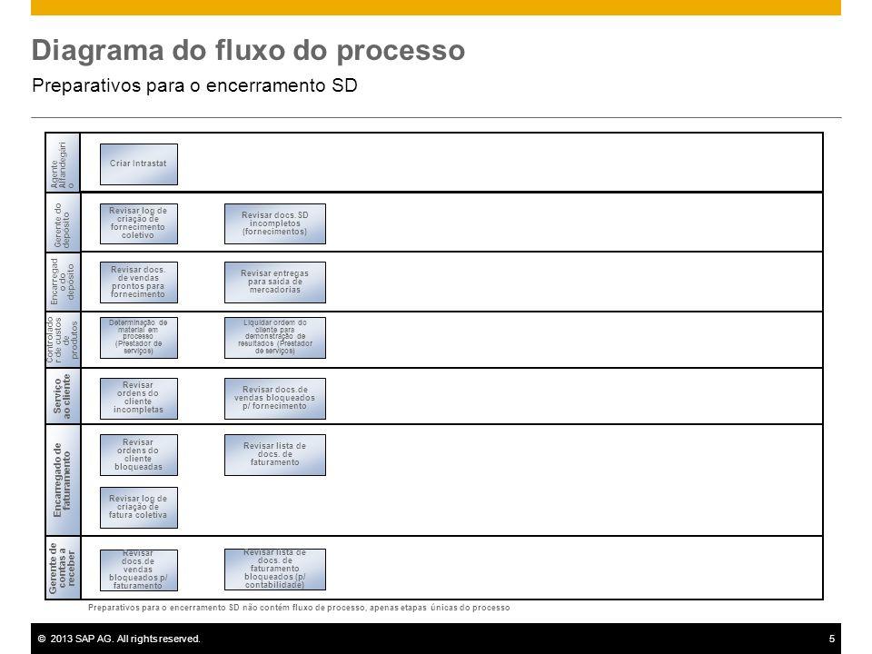 ©2013 SAP AG. All rights reserved.5 Diagrama do fluxo do processo Preparativos para o encerramento SD Serviço ao cliente Encarregad o do depósito Gere