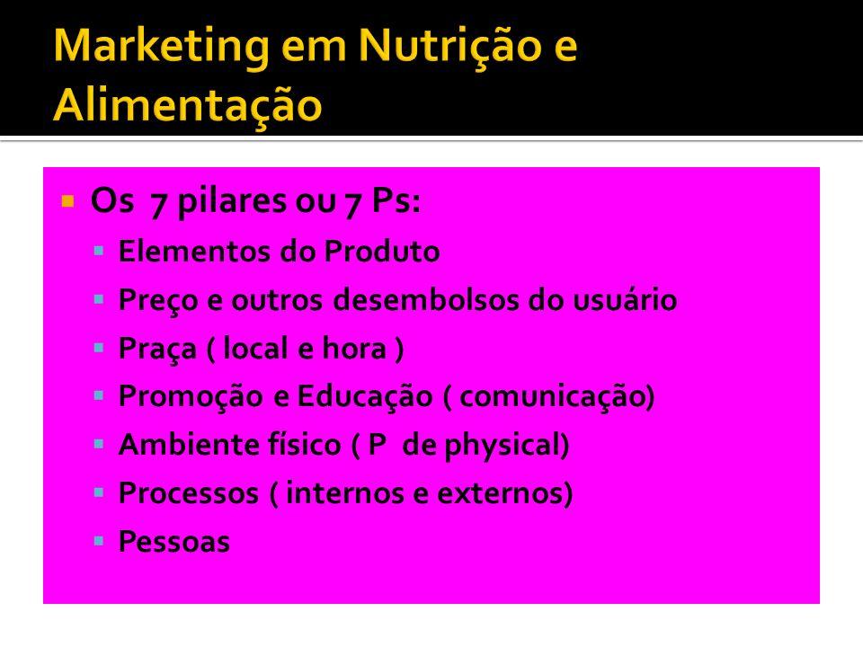 Os 7 pilares ou 7 Ps: Elementos do Produto Preço e outros desembolsos do usuário Praça ( local e hora ) Promoção e Educação ( comunicação) Ambiente fí