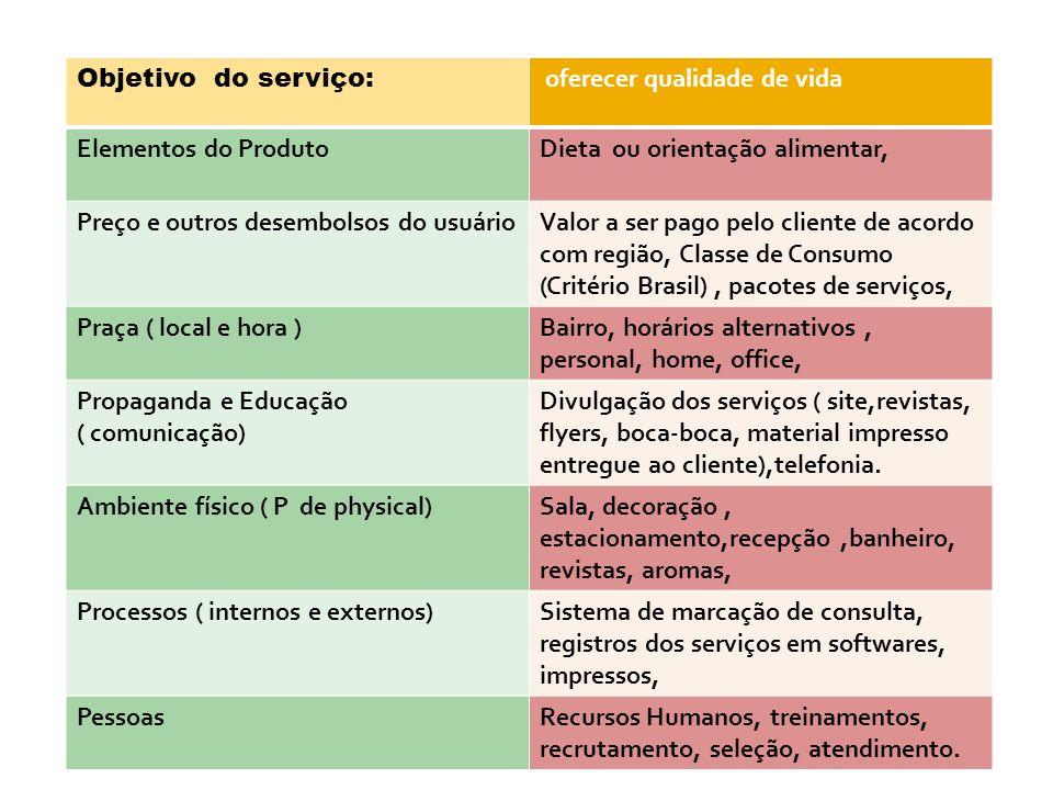 Objetivo do serviço: oferecer qualidade de vida Elementos do ProdutoDieta ou orientação alimentar, Preço e outros desembolsos do usuárioValor a ser pa
