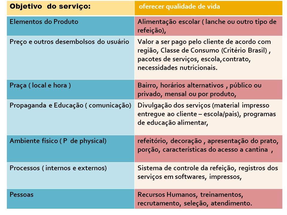 Objetivo do serviço: oferecer qualidade de vida Elementos do ProdutoAlimentação escolar ( lanche ou outro tipo de refeição), Preço e outros desembolso