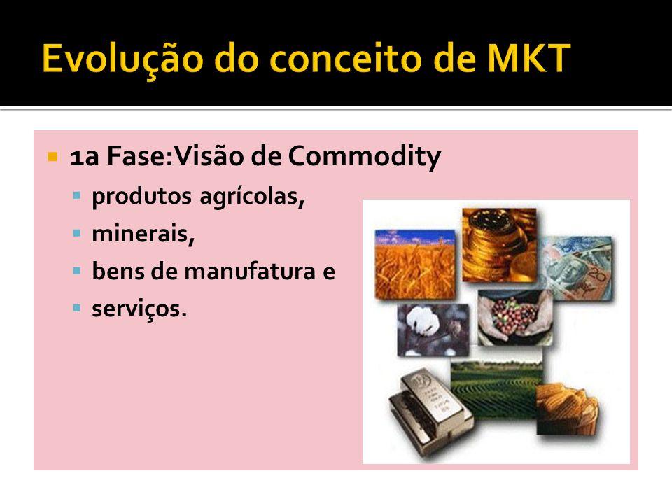 1a Fase:Visão de Commodity produtos agrícolas, minerais, bens de manufatura e serviços.