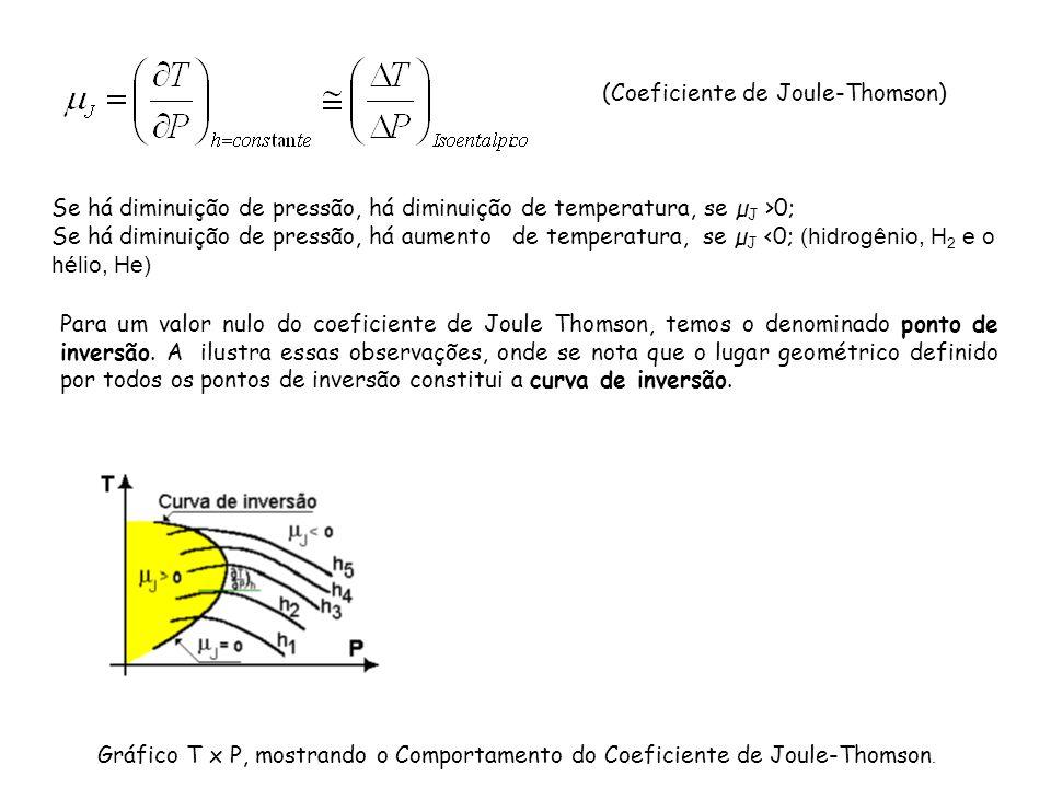 Para um valor nulo do coeficiente de Joule Thomson, temos o denominado ponto de inversão. A ilustra essas observações, onde se nota que o lugar geomét