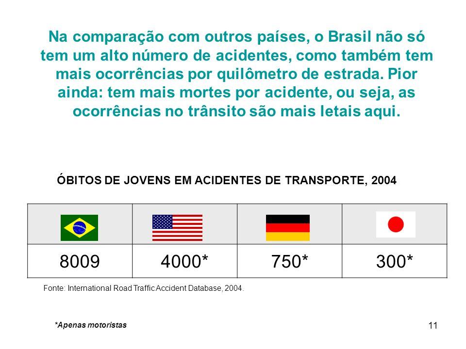 11 Na comparação com outros países, o Brasil não só tem um alto número de acidentes, como também tem mais ocorrências por quilômetro de estrada. Pior