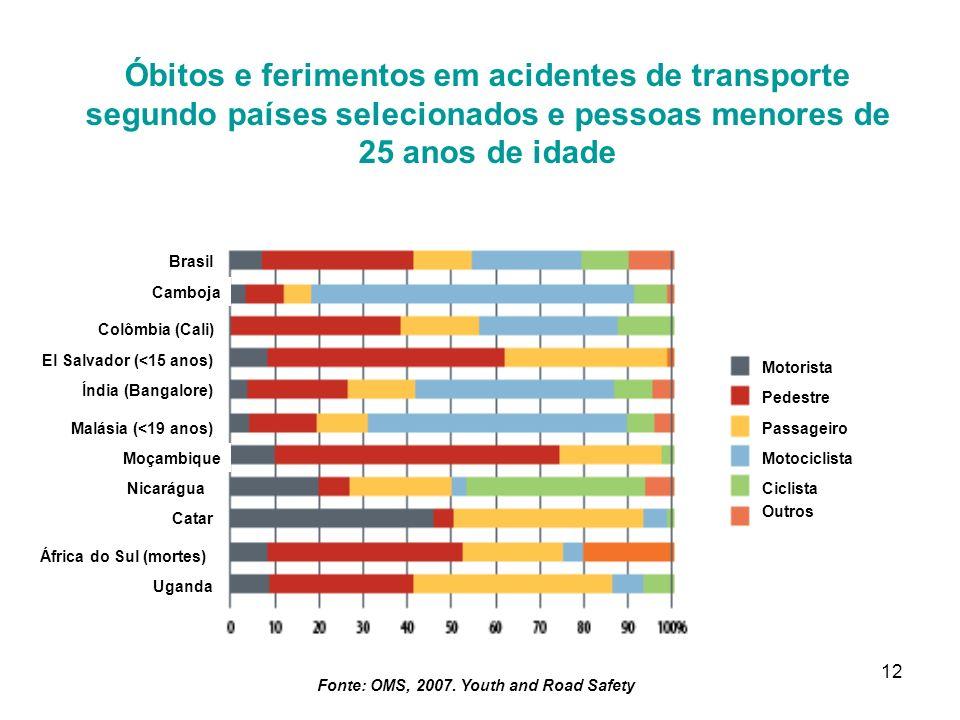 12 Motorista Pedestre Passageiro Motociclista Ciclista Outros Óbitos e ferimentos em acidentes de transporte segundo países selecionados e pessoas men