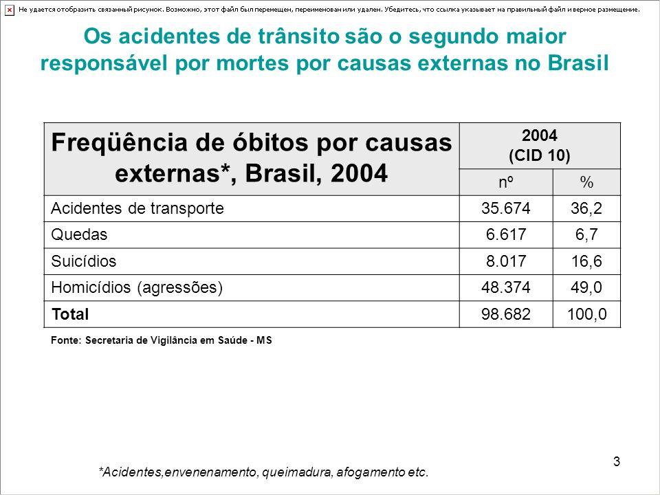 3 Os acidentes de trânsito são o segundo maior responsável por mortes por causas externas no Brasil Freqüência de óbitos por causas externas*, Brasil, 2004 2004 (CID 10) nº% Acidentes de transporte35.67436,2 Quedas6.6176,7 Suicídios8.01716,6 Homicídios (agressões)48.37449,0 Total98.682100,0 Fonte: Secretaria de Vigilância em Saúde - MS *Acidentes,envenenamento, queimadura, afogamento etc.