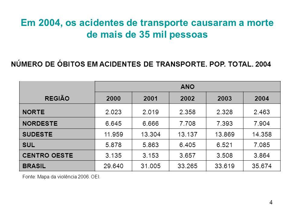 5 Fonte: Conferência Pan-Americana sobre Segurança no Trânsito OPAS/OMS, 2005.