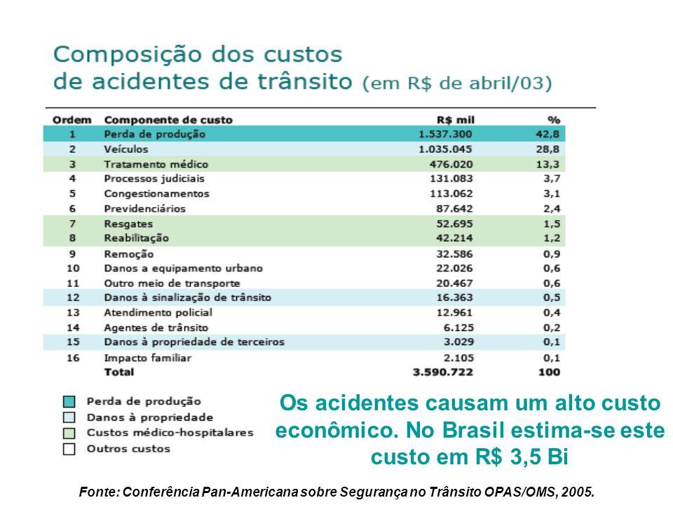 5 Fonte: Conferência Pan-Americana sobre Segurança no Trânsito OPAS/OMS, 2005. Os acidentes causam um alto custo econômico. No Brasil estima-se este c