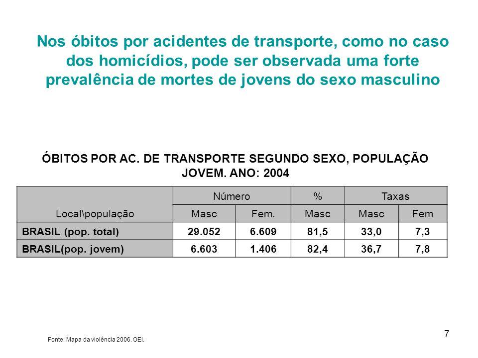 7 Fonte: Mapa da violência 2006. OEI. Local\população Número%Taxas MascFem.Masc Fem BRASIL (pop. total)29.0526.60981,533,07,3 BRASIL(pop. jovem)6.6031