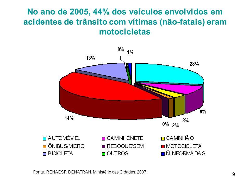 9 No ano de 2005, 44% dos veículos envolvidos em acidentes de trânsito com vítimas (não-fatais) eram motocicletas Fonte: RENAESP, DENATRAN, Ministério das Cidades, 2007.