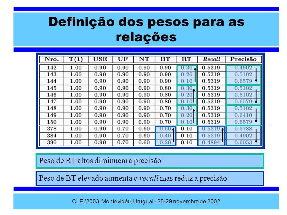 CLEI2003, Montevidéu, Uruguai - 25-29 novembro de 2002 Definição dos pesos para as relações Peso de RT altos diminuem a precisão Peso de BT elevado au
