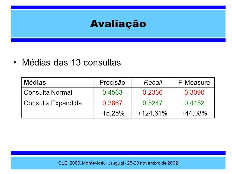 CLEI2003, Montevidéu, Uruguai - 25-29 novembro de 2002 Avaliação Médias das 13 consultas MédiasPrecisãoRecallF-Measure Consulta Normal0,45630,23360,30
