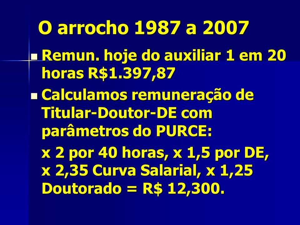 O arrocho 1987 a 2007 Remun. hoje do auxiliar 1 em 20 horas R$1.397,87 Remun.