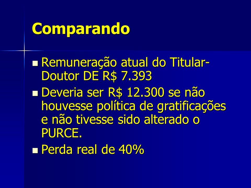 Comparando Remuneração atual do Titular- Doutor DE R$ 7.393 Remuneração atual do Titular- Doutor DE R$ 7.393 Deveria ser R$ 12.300 se não houvesse política de gratificações e não tivesse sido alterado o PURCE.