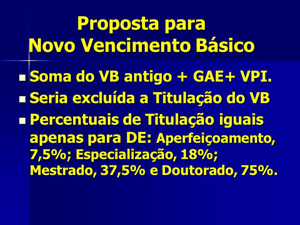 Proposta para Novo Vencimento Básico Soma do VB antigo + GAE+ VPI.