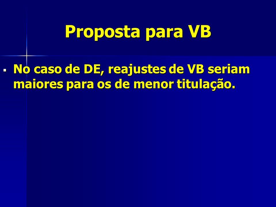 Proposta para VB No caso de DE, reajustes de VB seriam maiores para os de menor titulação.