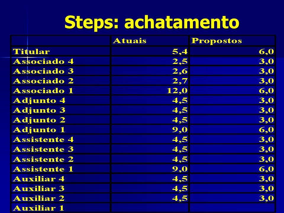Steps: achatamento