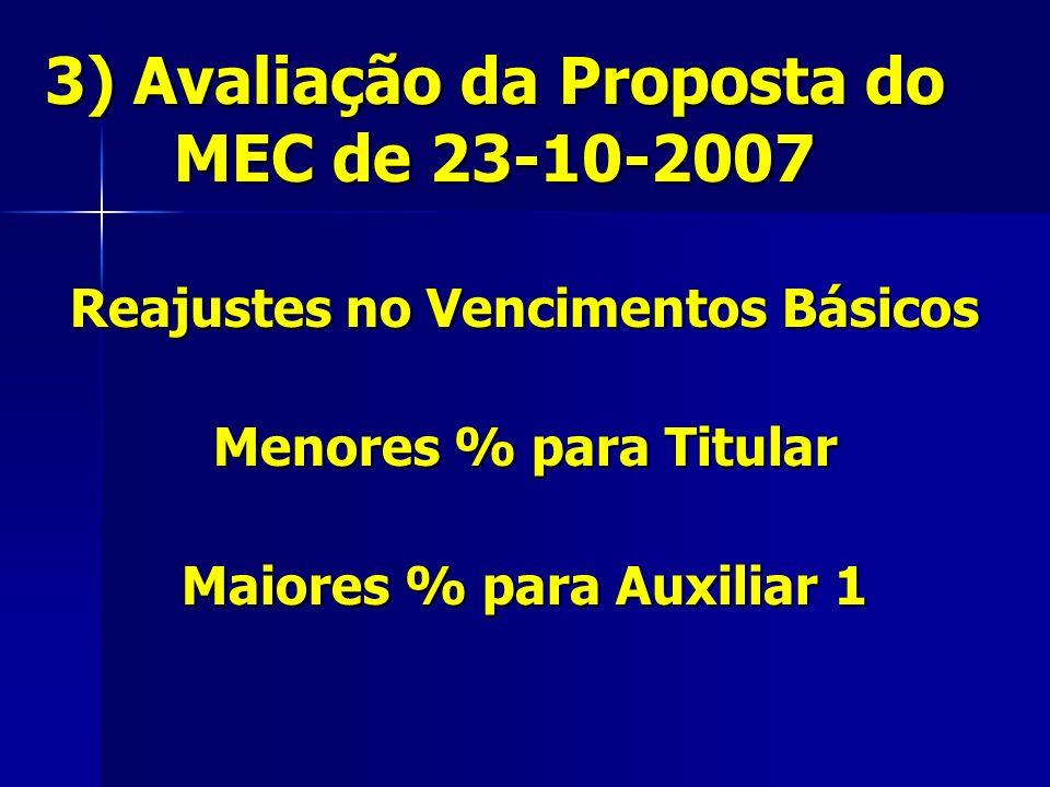 3) Avaliação da Proposta do MEC de 23-10-2007 Reajustes no Vencimentos Básicos Menores % para Titular Maiores % para Auxiliar 1