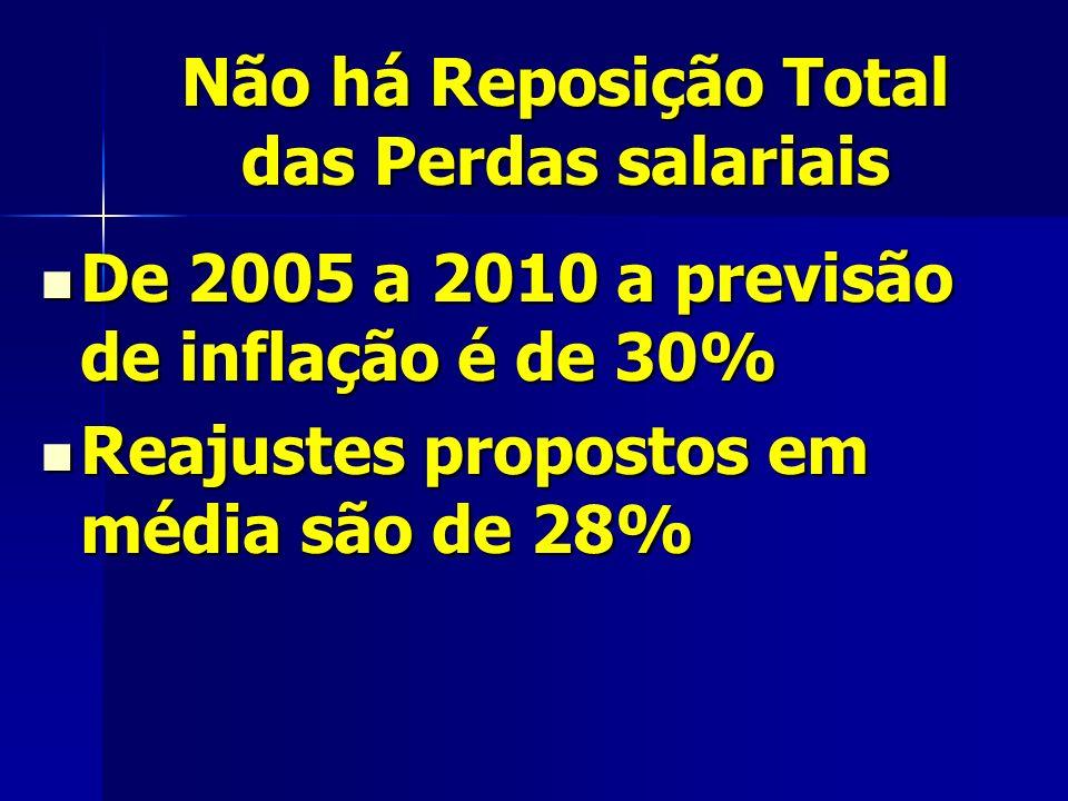 Não há Reposição Total das Perdas salariais De 2005 a 2010 a previsão de inflação é de 30% De 2005 a 2010 a previsão de inflação é de 30% Reajustes propostos em média são de 28% Reajustes propostos em média são de 28%