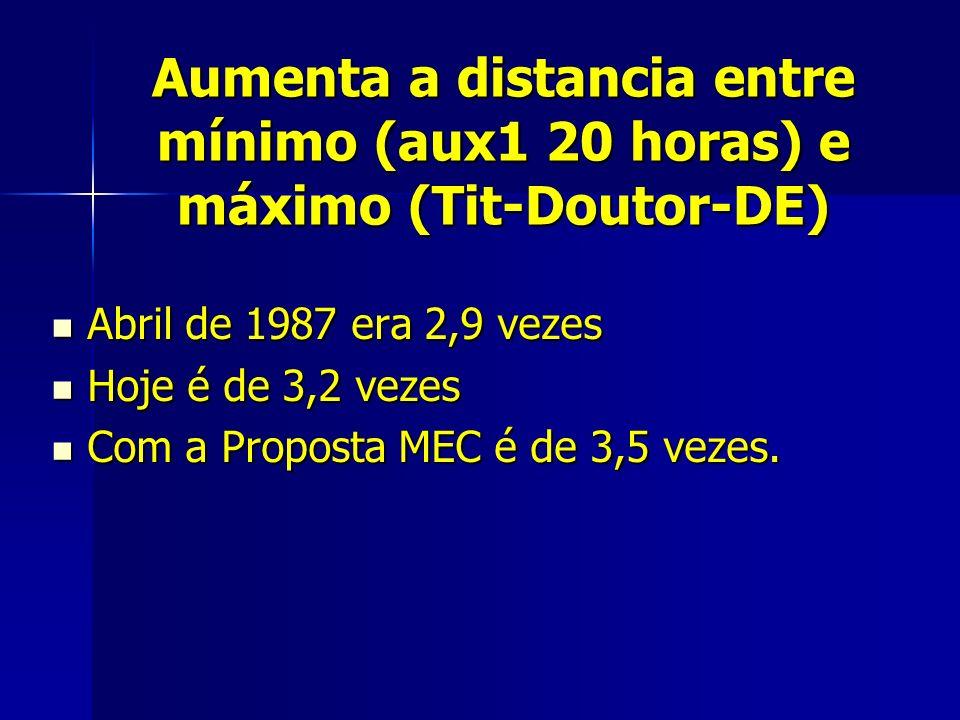 Aumenta a distancia entre mínimo (aux1 20 horas) e máximo (Tit-Doutor-DE) Abril de 1987 era 2,9 vezes Abril de 1987 era 2,9 vezes Hoje é de 3,2 vezes Hoje é de 3,2 vezes Com a Proposta MEC é de 3,5 vezes.