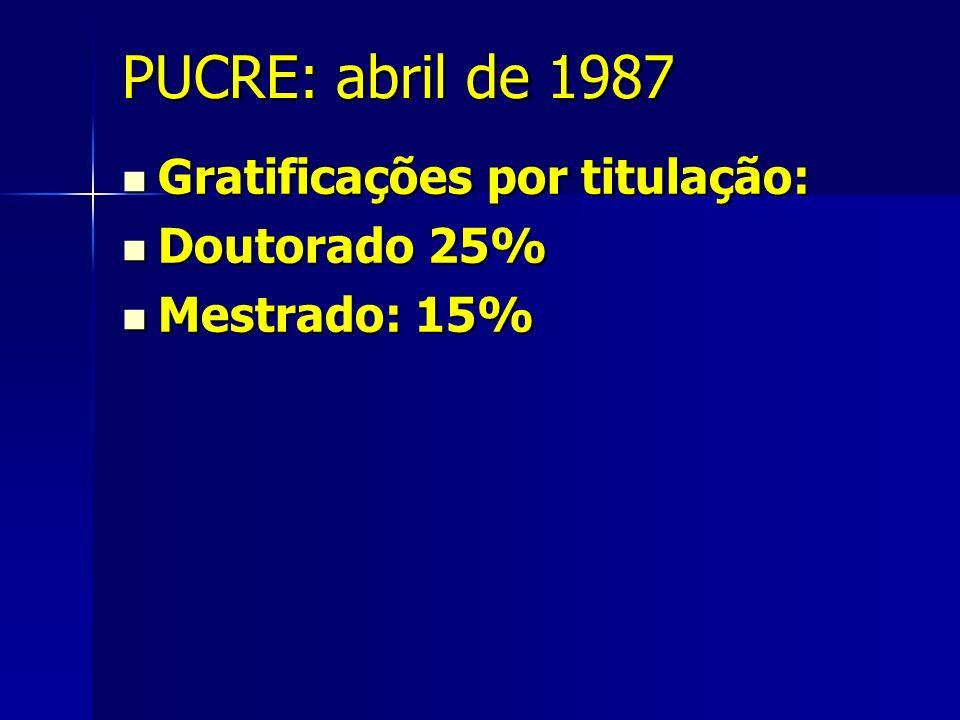 PUCRE: abril de 1987 Gratificações por titulação: Gratificações por titulação: Doutorado 25% Doutorado 25% Mestrado: 15% Mestrado: 15%