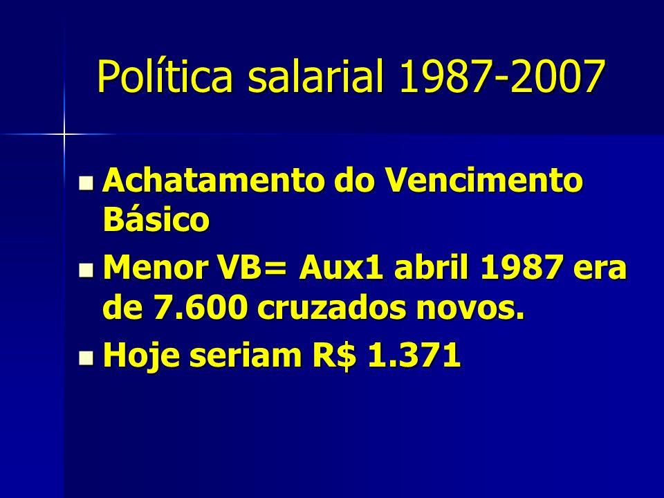 Política salarial 1987-2007 Achatamento do Vencimento Básico Achatamento do Vencimento Básico Menor VB= Aux1 abril 1987 era de 7.600 cruzados novos.