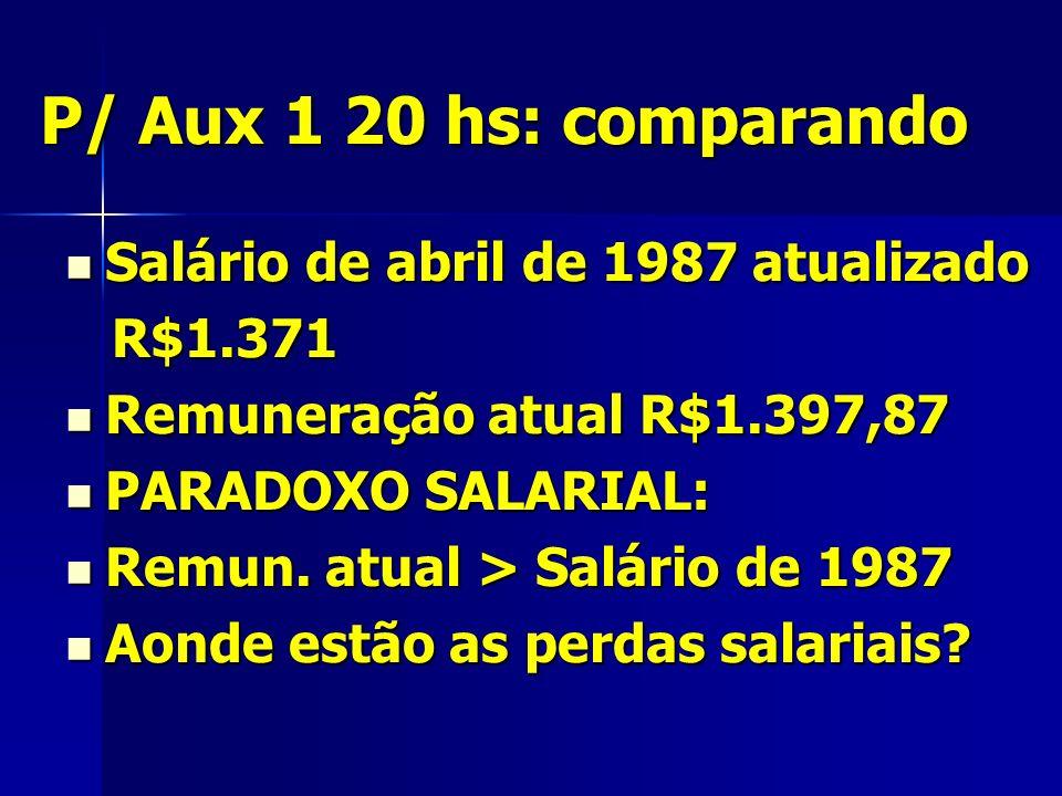 P/ Aux 1 20 hs: comparando Salário de abril de 1987 atualizado Salário de abril de 1987 atualizado R$1.371 R$1.371 Remuneração atual R$1.397,87 Remuneração atual R$1.397,87 PARADOXO SALARIAL: PARADOXO SALARIAL: Remun.