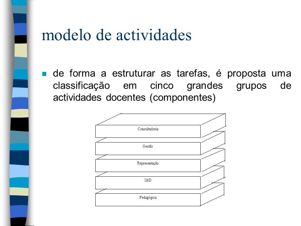 modelo de actividades n de forma a estruturar as tarefas, é proposta uma classificação em cinco grandes grupos de actividades docentes (componentes) Pedagógica I&D Representação Gestão Consultadoria
