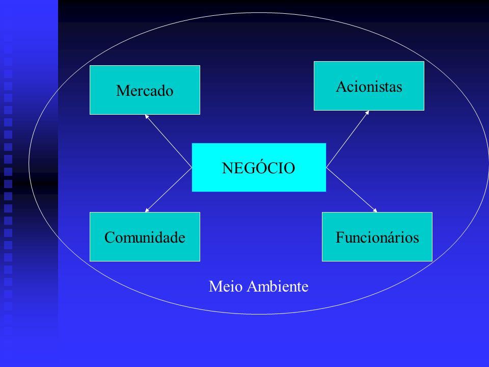 NEGÓCIO Acionistas Mercado FuncionáriosComunidade Meio Ambiente
