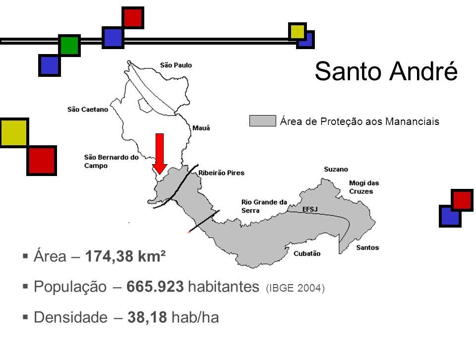 Área – 174,38 km² População – 665.923 habitantes (IBGE 2004) Densidade – 38,18 hab/ha Santo André Área de Proteção aos Mananciais