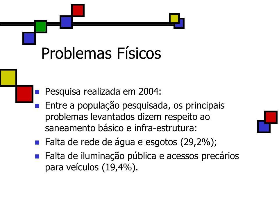 Problemas Físicos Pesquisa realizada em 2004: Entre a população pesquisada, os principais problemas levantados dizem respeito ao saneamento básico e i