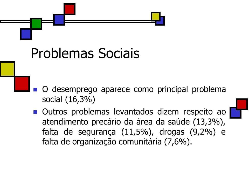 Problemas Sociais O desemprego aparece como principal problema social (16,3%) Outros problemas levantados dizem respeito ao atendimento precário da ár