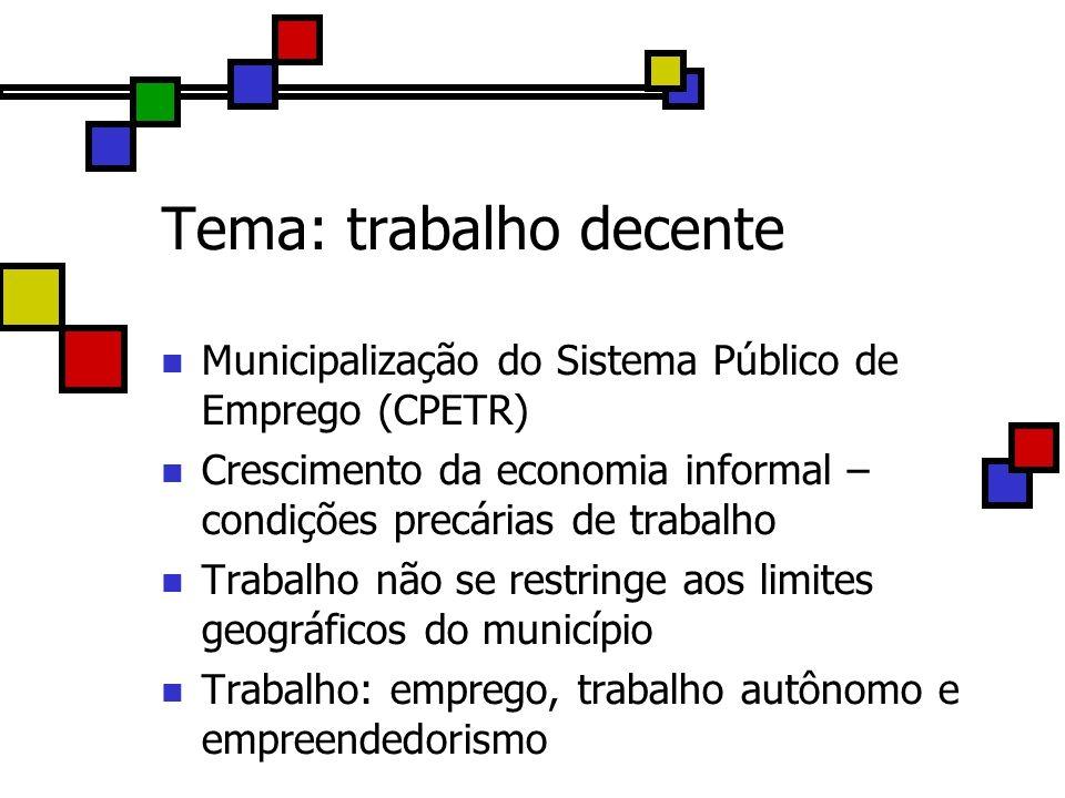Tema: trabalho decente Municipalização do Sistema Público de Emprego (CPETR) Crescimento da economia informal – condições precárias de trabalho Trabal
