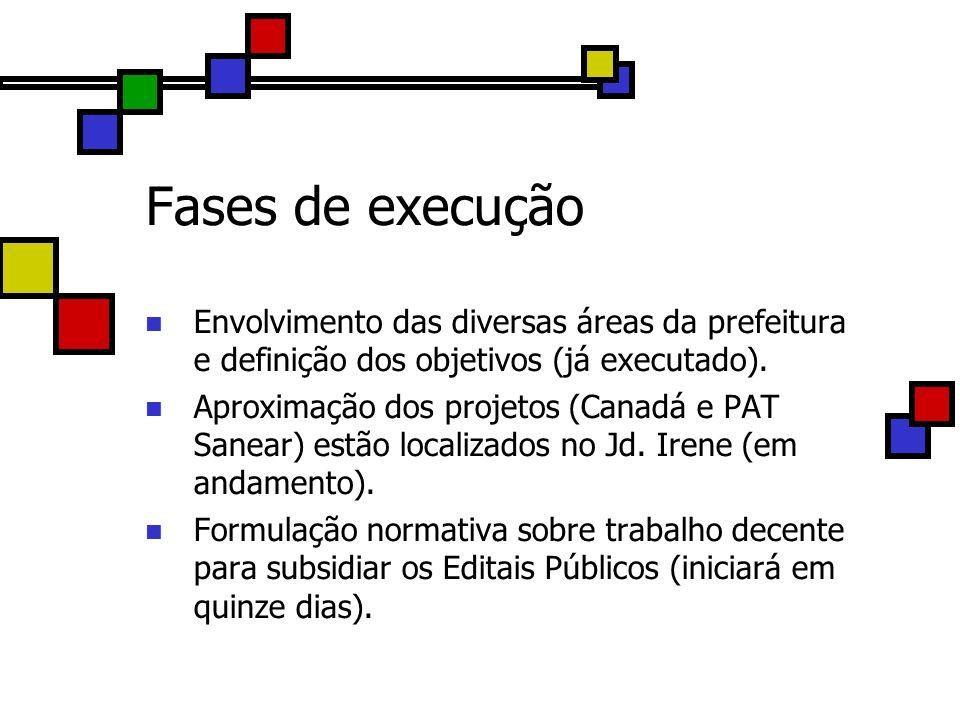 Fases de execução Envolvimento das diversas áreas da prefeitura e definição dos objetivos (já executado). Aproximação dos projetos (Canadá e PAT Sanea