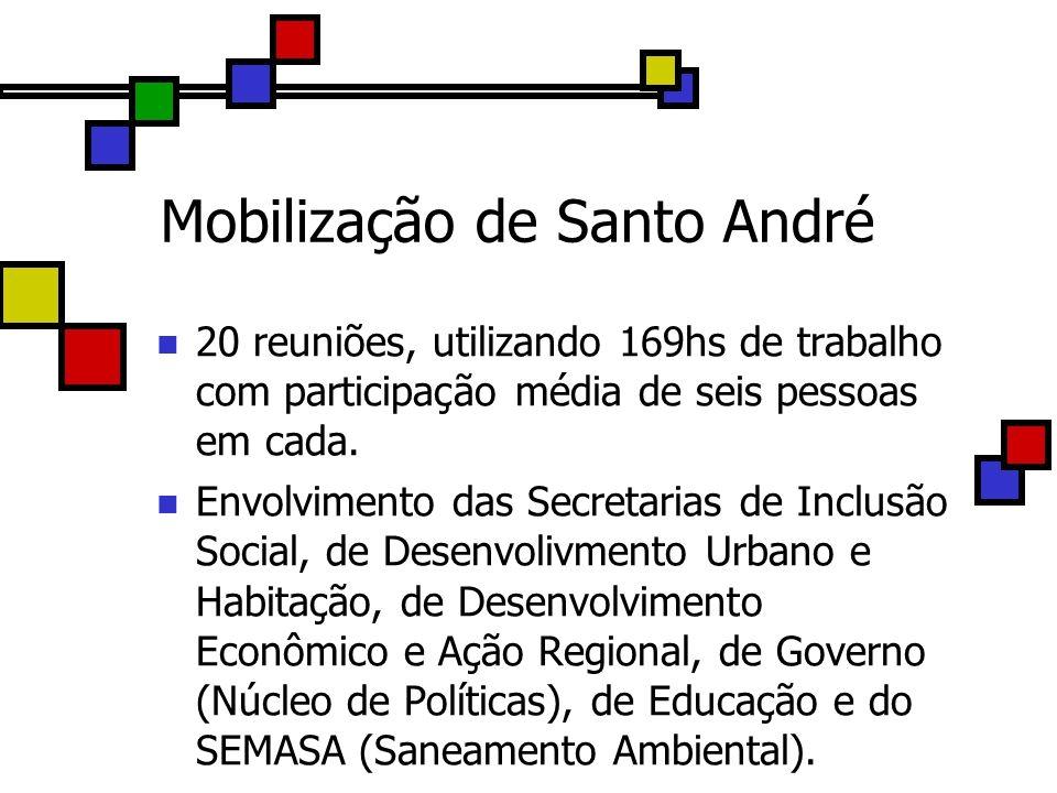 Mobilização de Santo André 20 reuniões, utilizando 169hs de trabalho com participação média de seis pessoas em cada. Envolvimento das Secretarias de I