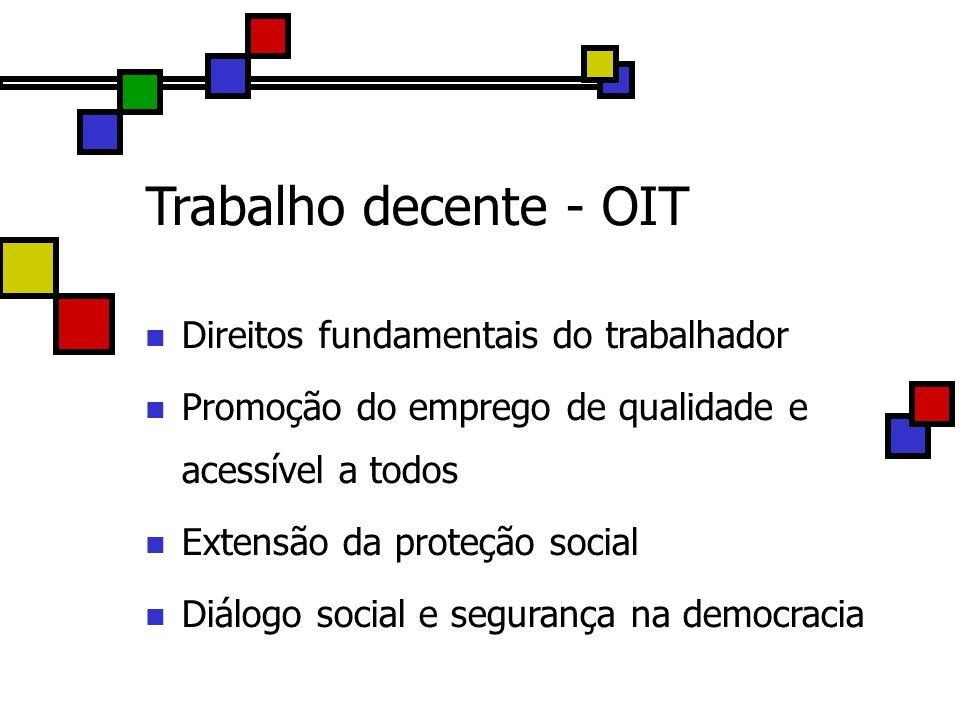 Trabalho decente - OIT Direitos fundamentais do trabalhador Promoção do emprego de qualidade e acessível a todos Extensão da proteção social Diálogo s