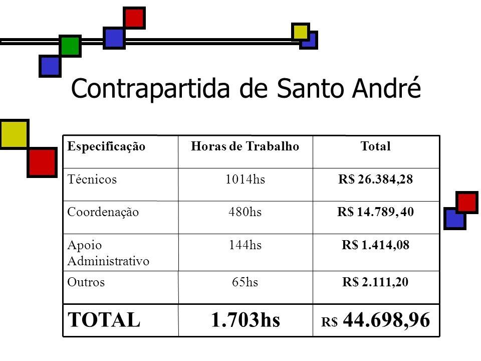 Contrapartida de Santo André R$ 2.111,2065hsOutros R$ 44.698,961.703hsTOTAL R$ 1.414,08144hsApoio Administrativo R$ 14.789, 40480hsCoordenação R$ 26.3