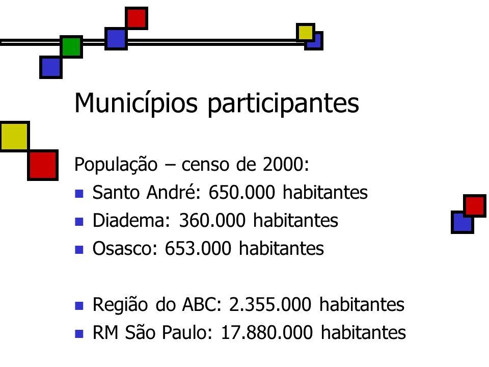 Municípios participantes População – censo de 2000: Santo André: 650.000 habitantes Diadema: 360.000 habitantes Osasco: 653.000 habitantes Região do A